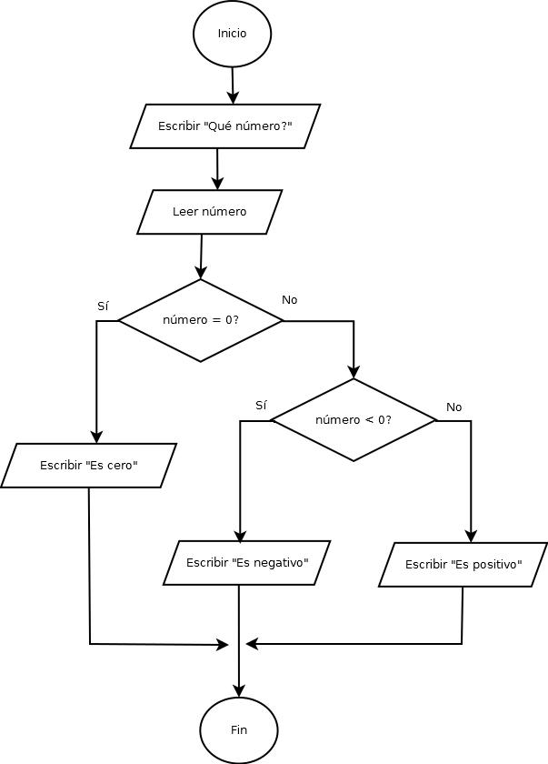 Programacin en c 217 introduccin a los diagramas de flujo ejemplo de diagrama de flujo ccuart Gallery