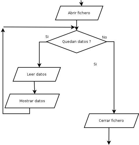 Programacin en c 24 ms sobre diagramas de flujo diagramas de ms sobre diagramas de flujo diagramas de chapin ccuart Images