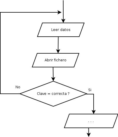 Programacin en c 24 ms sobre diagramas de flujo diagramas de diagrama de flujo do while ccuart Images